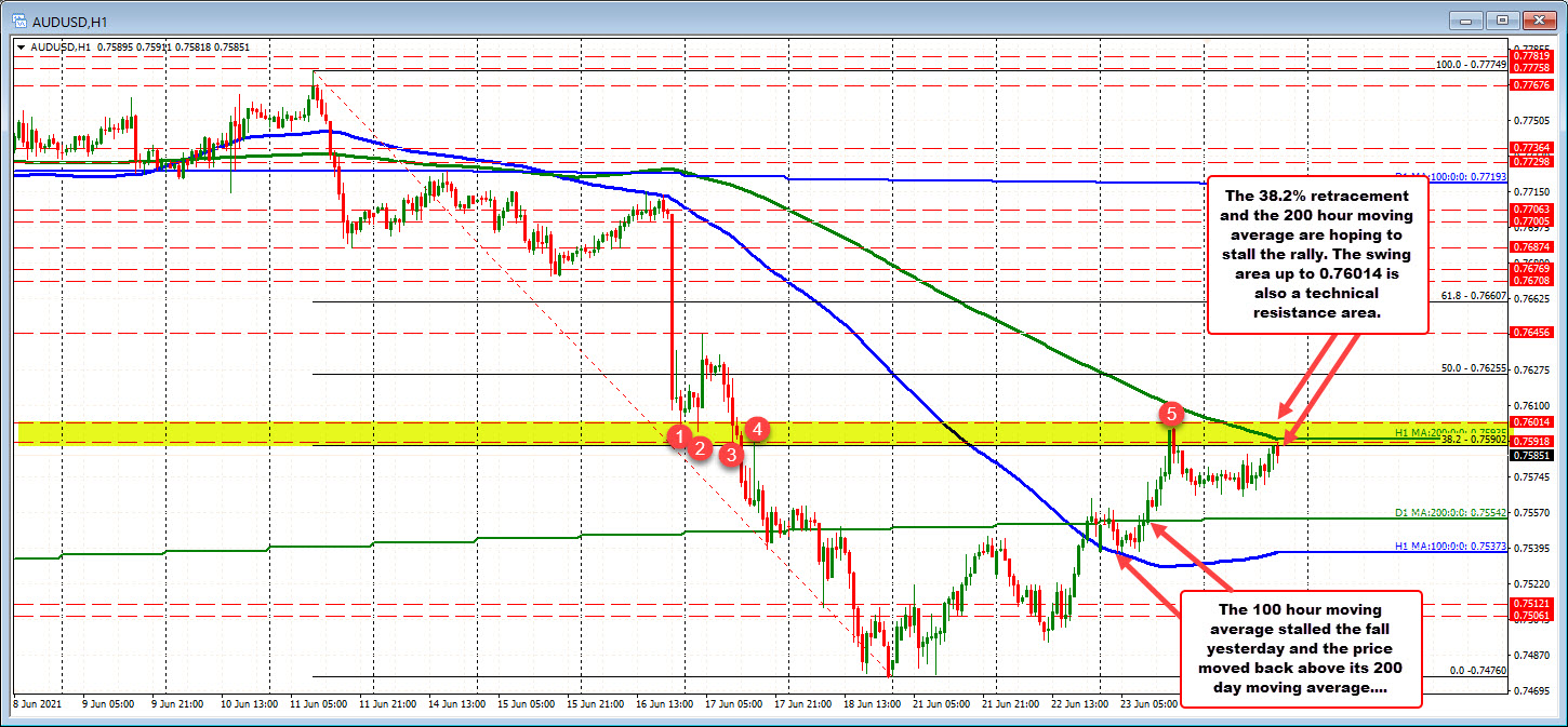 The38.2%retracement and 200 hour moving average being tested