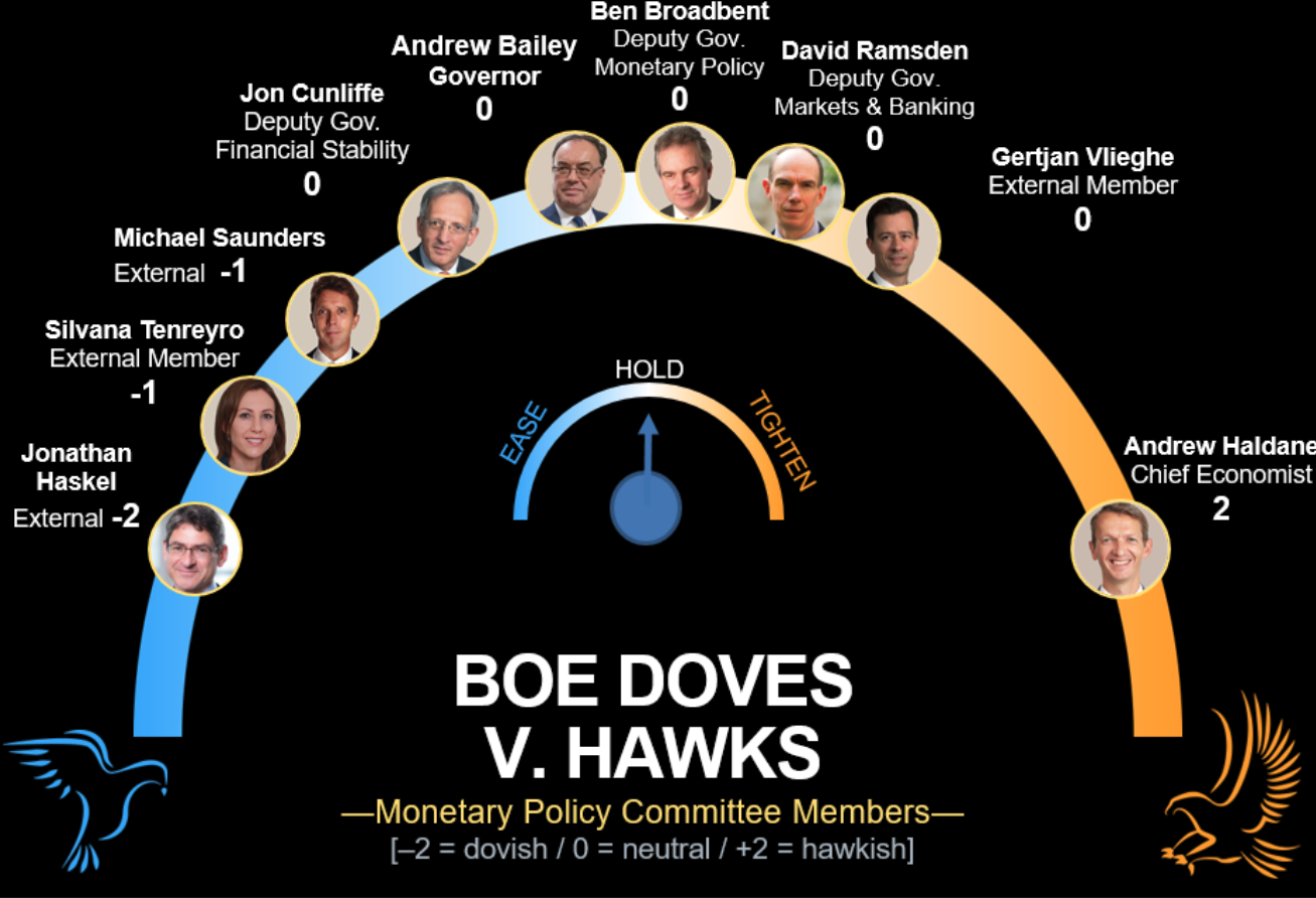 Reunión del BoE