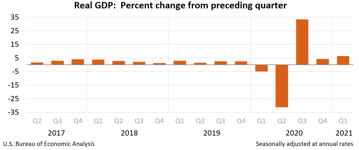 US Q1 GDP chart