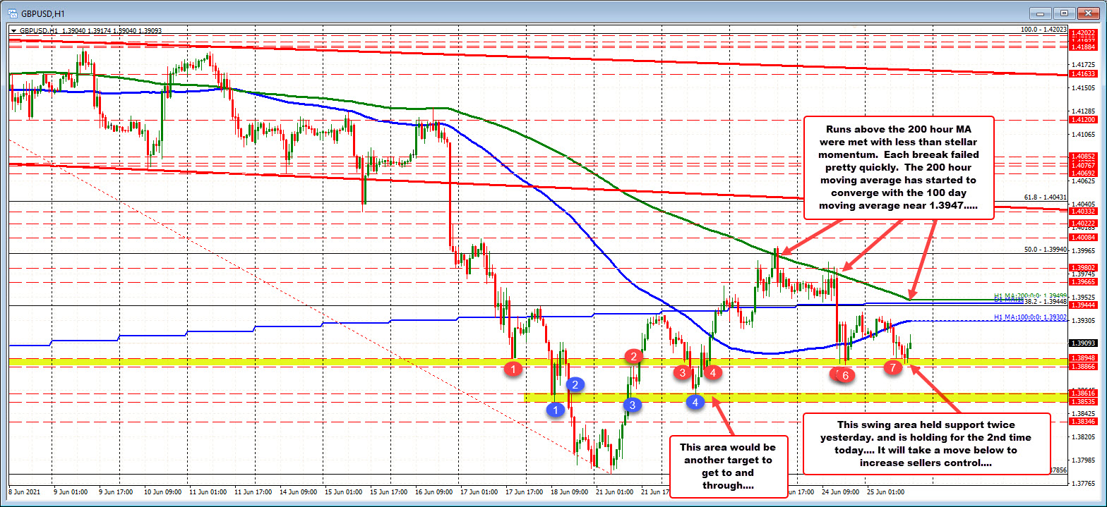 A swing area support comes in between 1.3886 and 1.38948