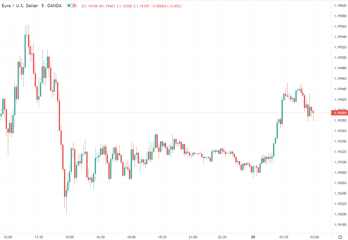 Forex news for Asia trading onFriday25June 2021