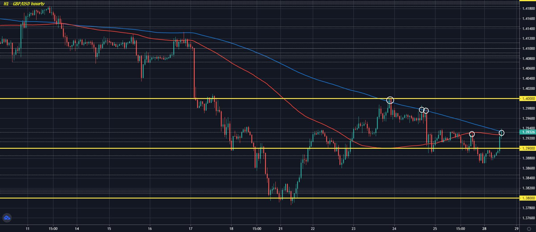 GBP/USD H1 28-06
