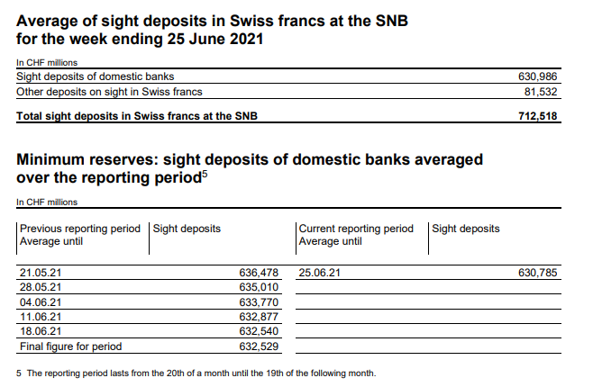 Latest data released by the SNB - 28 June 2021