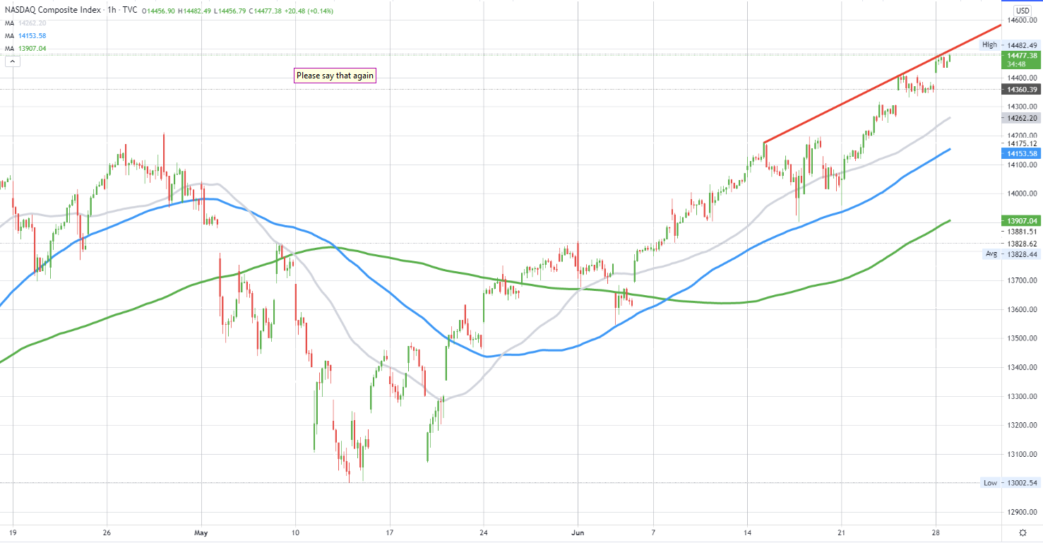 NASDAQ index is trading to a new session high