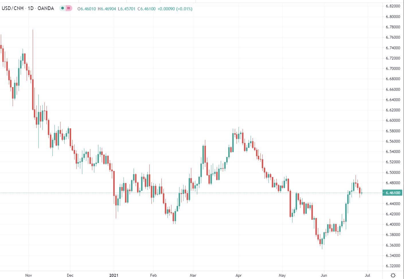 usd/cnh chart 29 June 2021