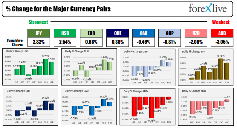 The USD is stronger and at highs vs all major with exception of the JPY