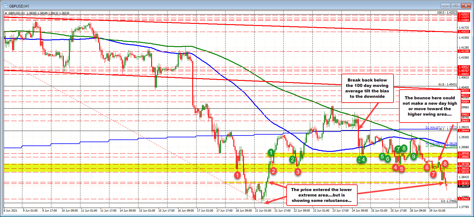GBPUSD on the hourly chart