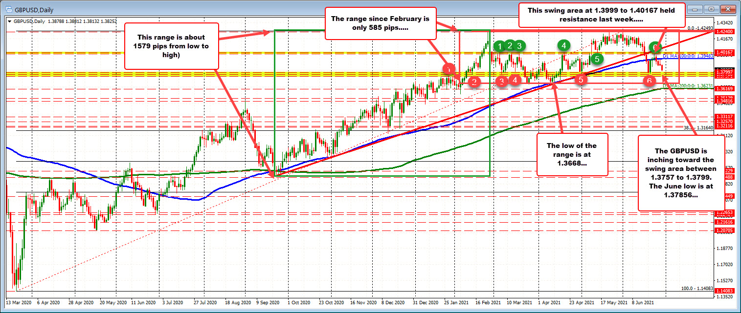 A look at the GBPUSD pair