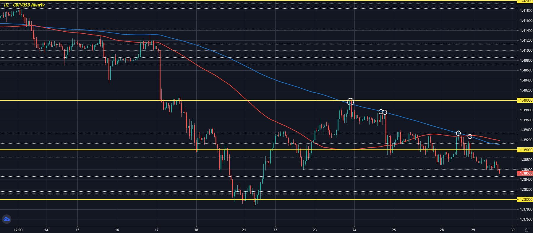 GBP / USD H1 29-06