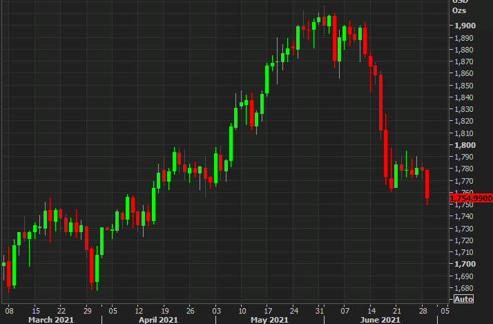 Gold down $23 to $1755 on the day