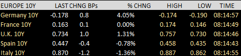European yields are mostly higher