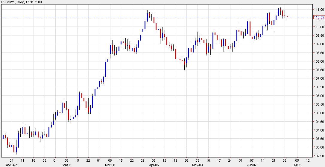 Bank of American sobre el yen