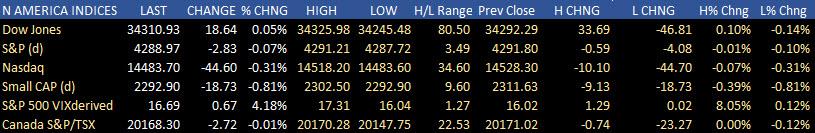 S&P intenta extender su racha de victorias a cinco días