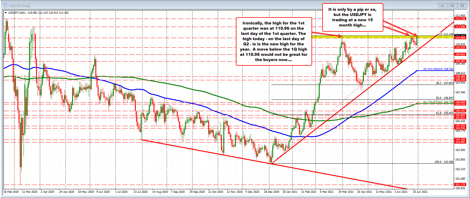15 month high for the USDJPY