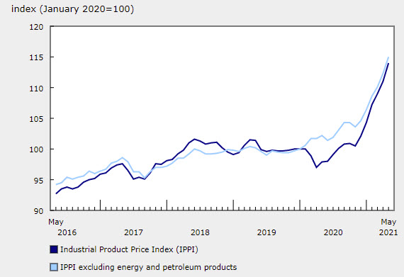 industrial product prices