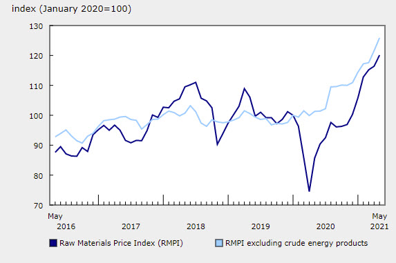 raw material prices