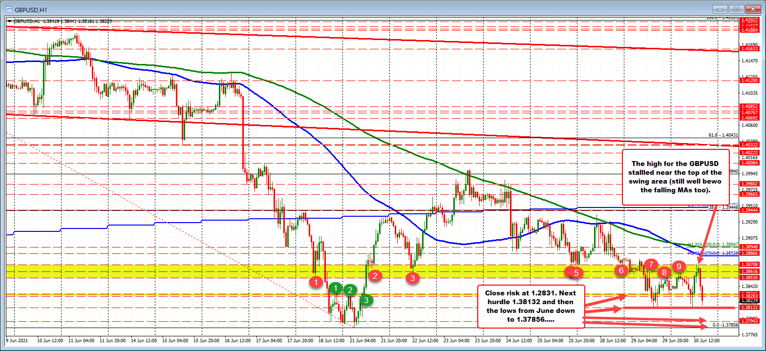 Watching 1.38283 to 1.38316. Can the price stay below and break below the week low?