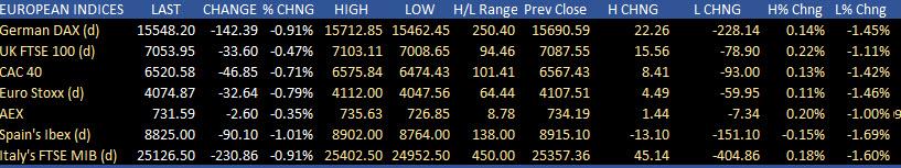 Los mercados de valores europeos son más bajos