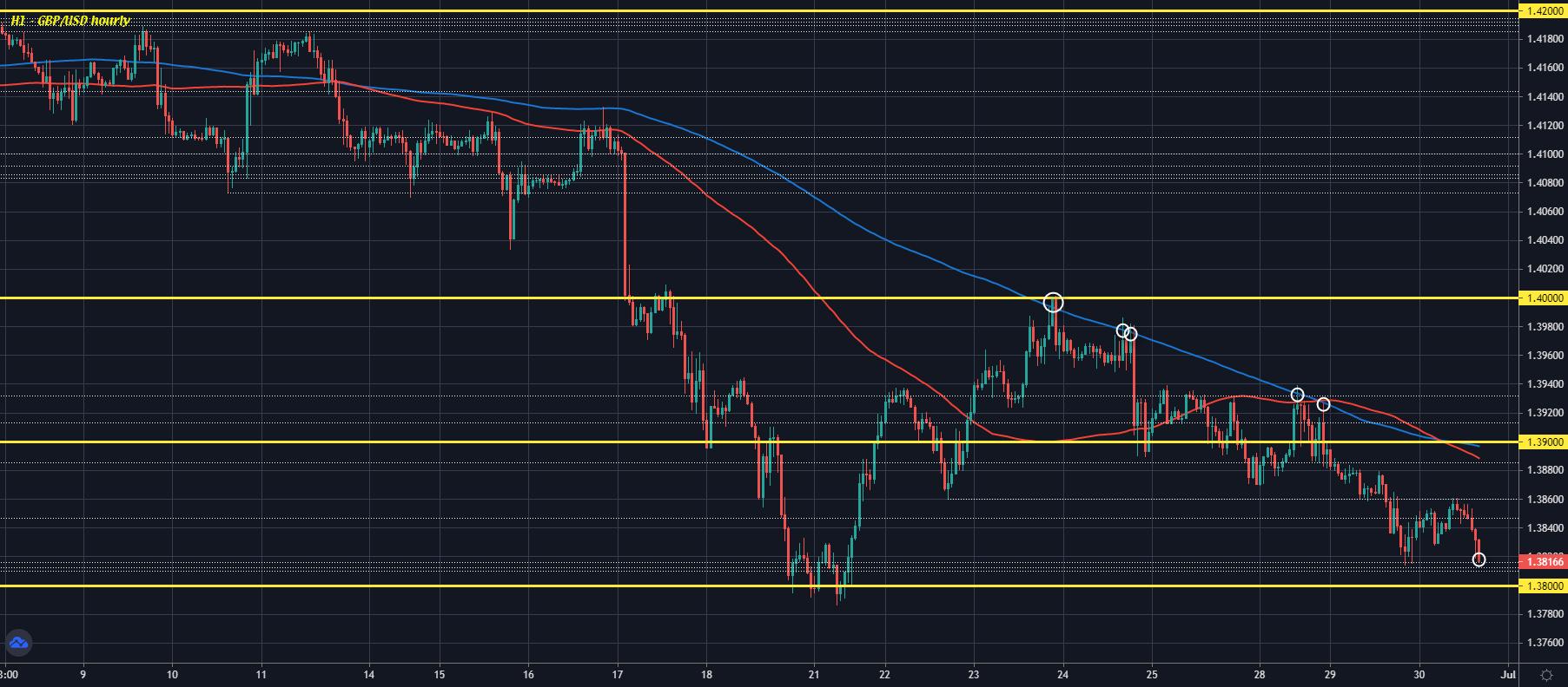 GBP/USD H1 30-06