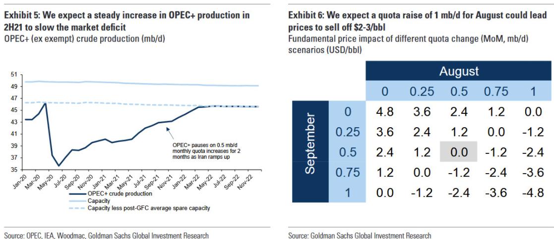 Goldman Sachs dice sobre el petróleo que los inventarios globales han seguido cayendo rápidamente