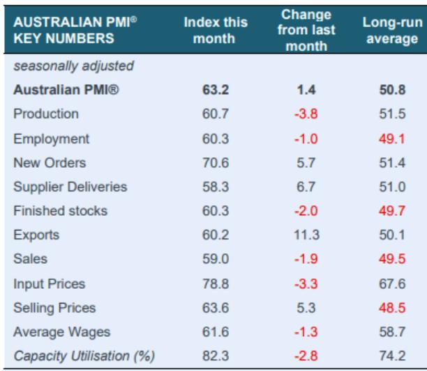Australia pmi sectors