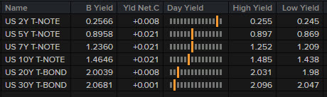 US rates moved higher