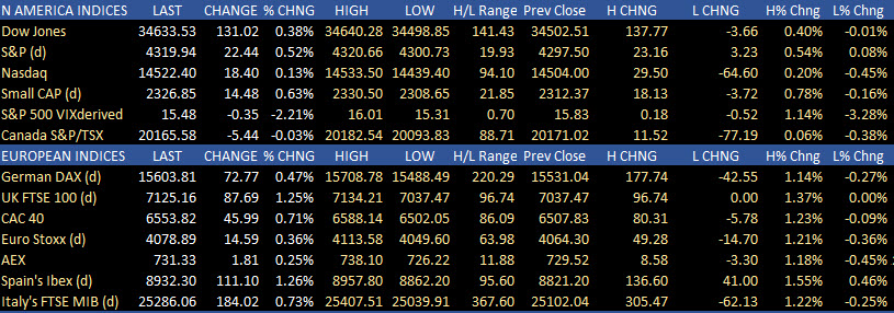 US stocks moved higher