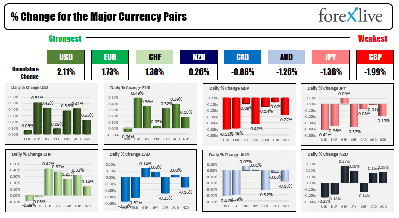 The USD is ending as the strongest of the major currencies.