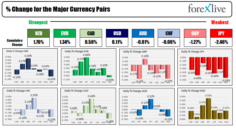 TheJPY is the weakest of the major currencies