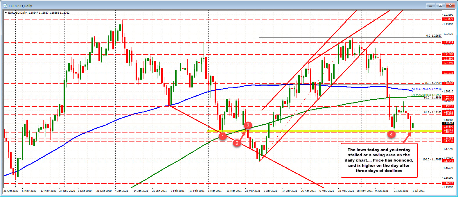 EURUSD bounces off theMarch 9 swing low_