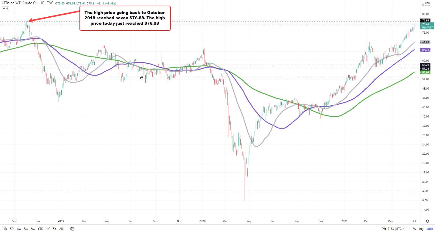 Petróleo crudo en el gráfico diario