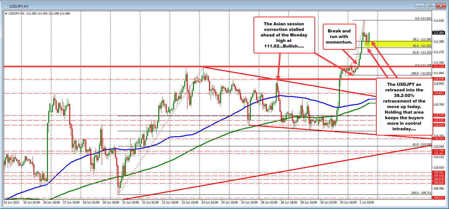 USDJPY on the hourly chart remains bullish above the 38.2-50%
