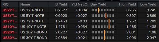 US yields are higher