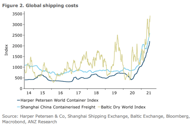 ANZ NZ have produced a thoughtful piece on the turmoil in global shipping.