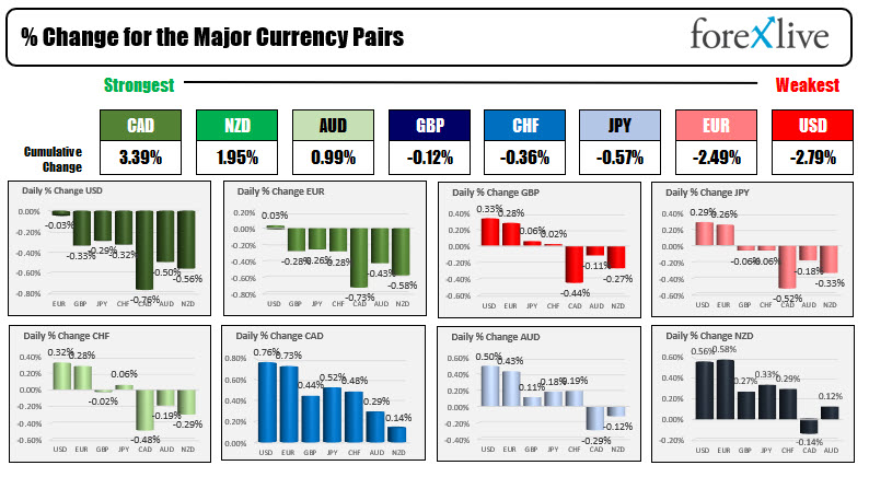 US dollar moving to new lows. USD is now the weakest of the major currencies