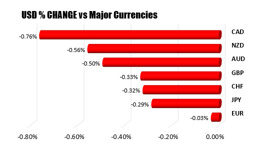 The USD changes