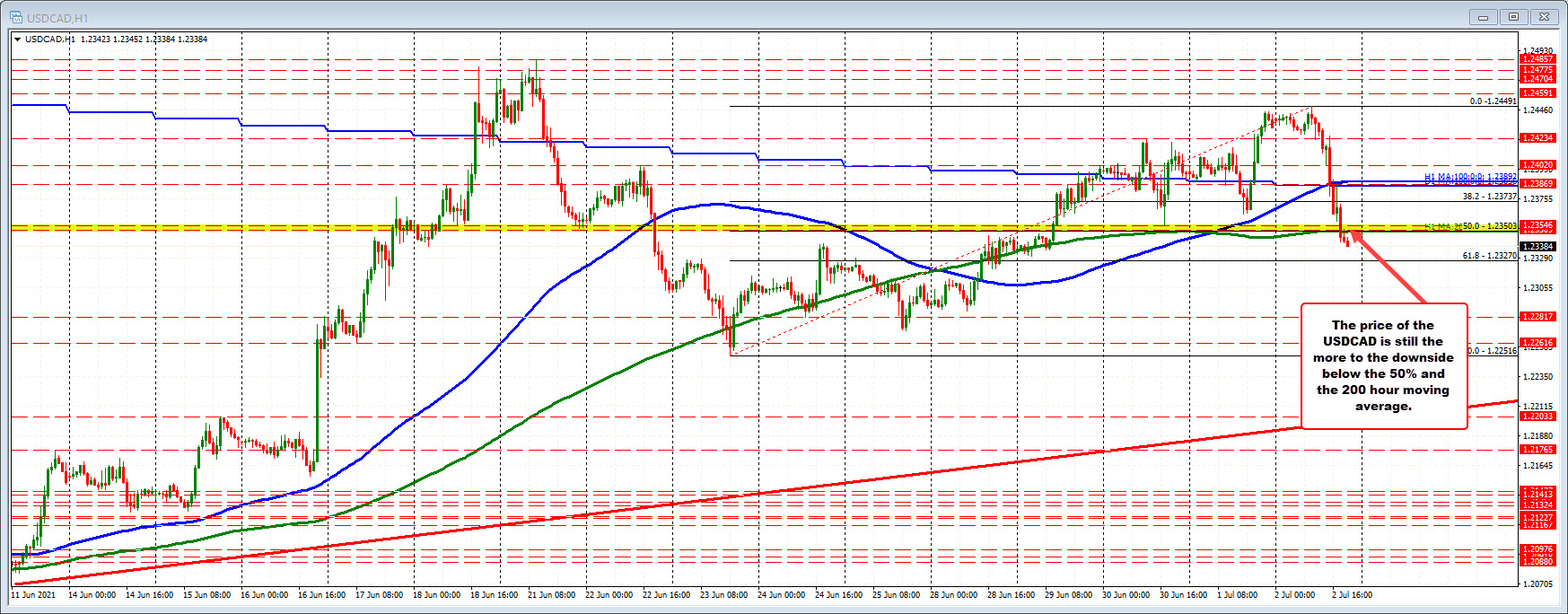 USDCAD on the hourly chart