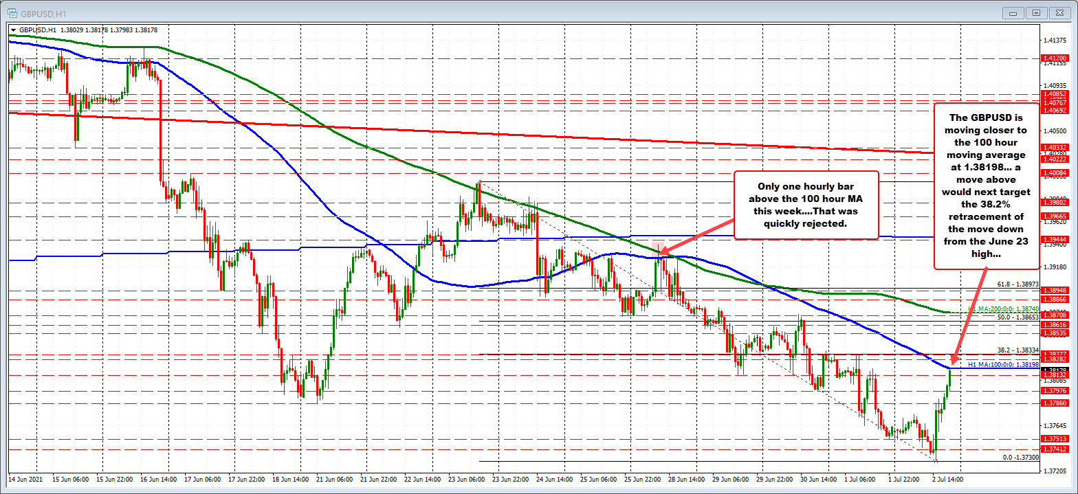 GBPUSD is testing its 100 hour moving average