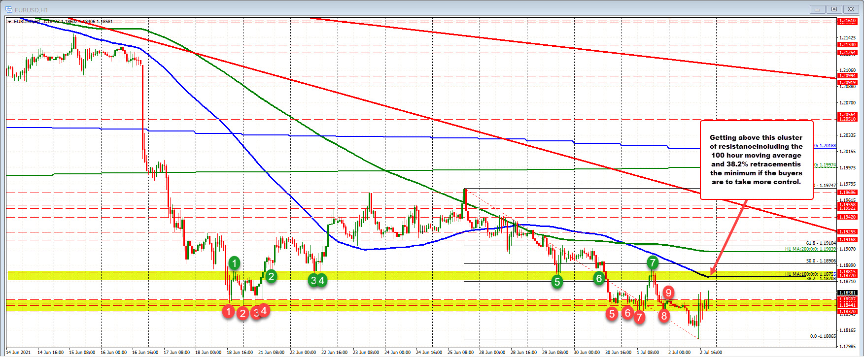 New highs for the EURUSD