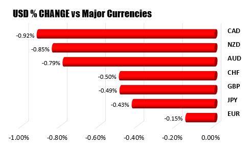 Le % de variation de l'USD par rapport aux principales devises