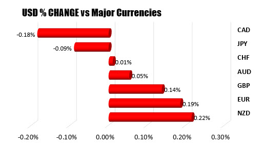 The US dollar is mixed