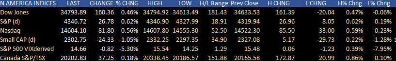 Seventh record day in a row for the S&P index_