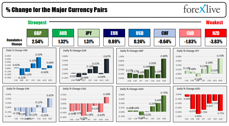 The GBP is the strongest and the NZD is the weakest to start the Canada trade session