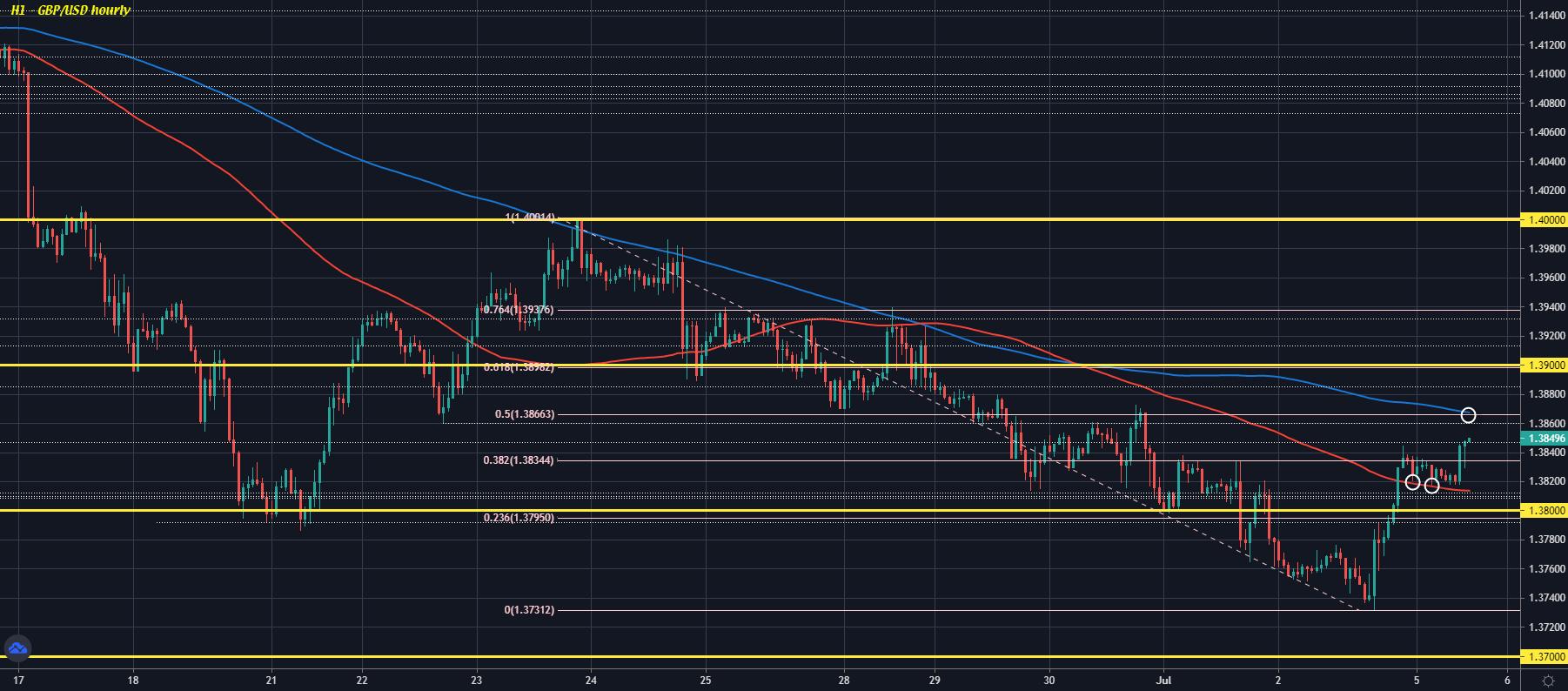 GBP/USD H1 05-07