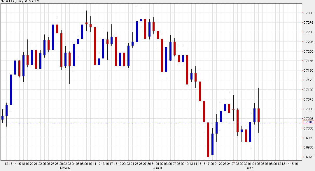 Long GBP / CHF y Long NZD / USD Atractivo;  Cambio de EUR / USD neutral a tácticamente alcista