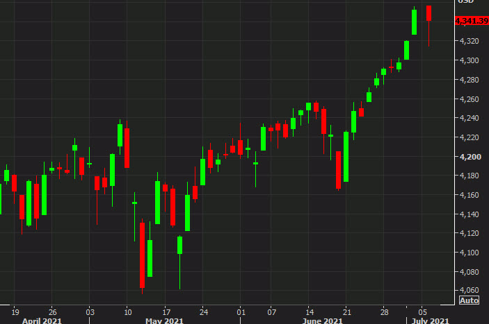 S&P 500 down 9 points