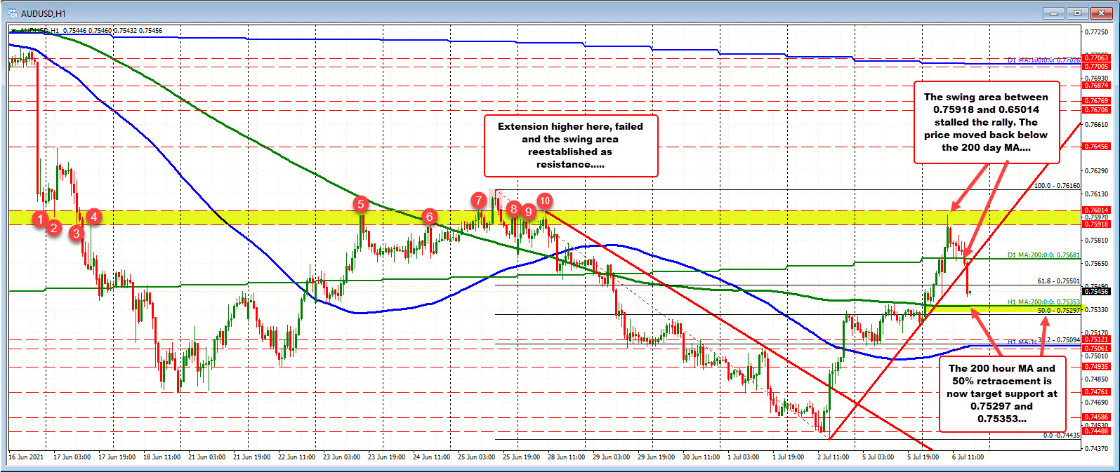 The high price today stalled at a swing area