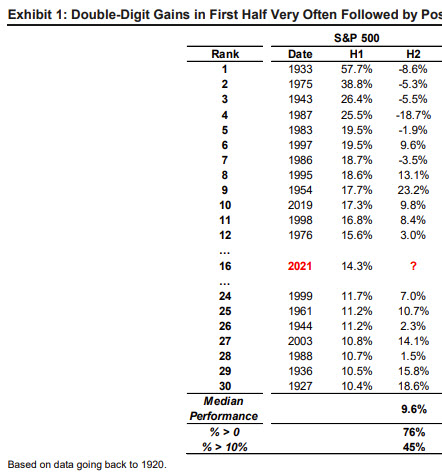 SPX performance after double digit gains in H1