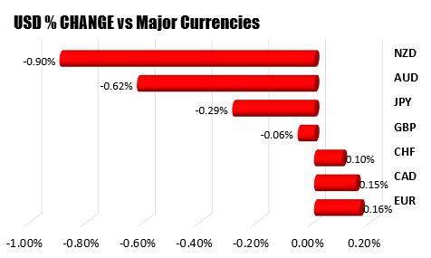 The US dollars mixed