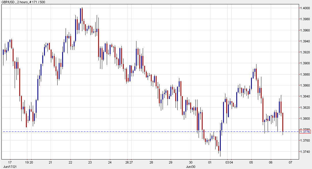 US dollar climbs to the highs of the day